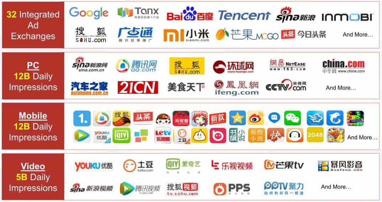China marketing